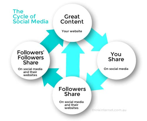 Cycle of Social Media