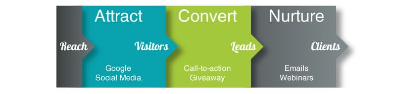 blogs lead generation