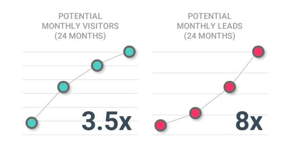Potential conversions from growth driven web design