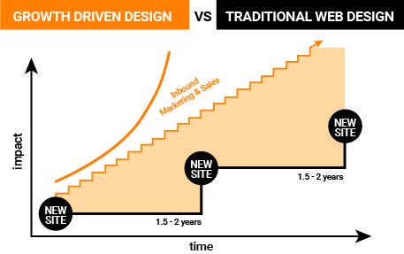 GDD vs Traditional Web Design