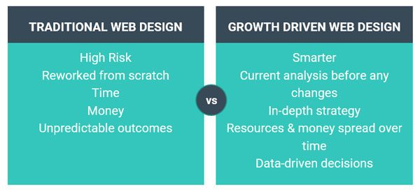 Traditional Web Design vs. Growth Driven Design