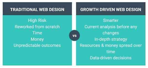 Traditional Web Design vs. Growth Driven Design