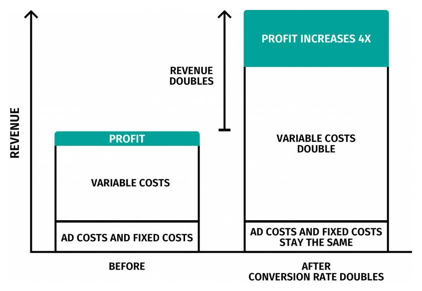 conversion rate optimisation profit boost